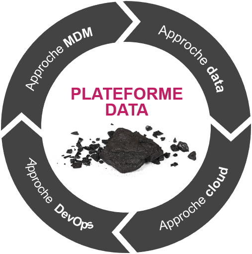 Plateforme data